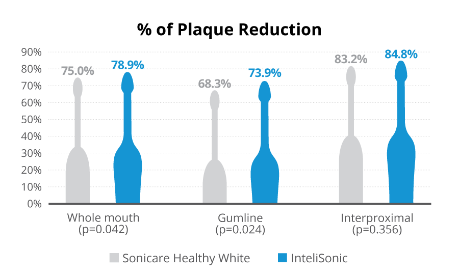Plaque Reduction Graph